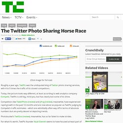 The Twitter Photo Sharing Horse Race