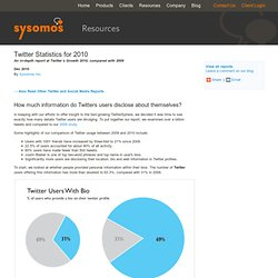 Twitter Statistics - In-depth Report by Sysomos on Twitter's Growth