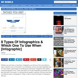 8 Types Of Infographics & Which One To Use When