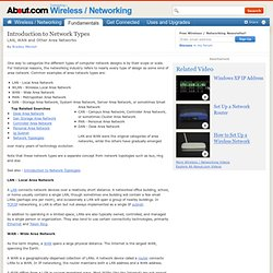 Types of Networks - LAN WAN MAN and Area Networks