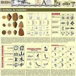 Typographie, L'ecriture, le caractere