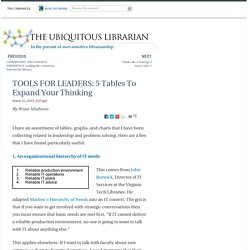 TOOLS FOR LEADERS: 5 Tables To Expand Your Thinking - The Ubiquitous Librarian