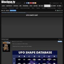 UFFO Charts (UAP)