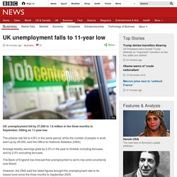UK unemployment falls to 11-year low