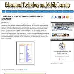 Educational Technology and Mobile Learning: The Ultimate EdTech Chart for Teachers and Educators
