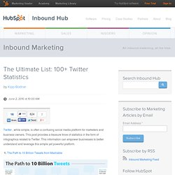 The Ultimate List: 100+ Twitter Statistics