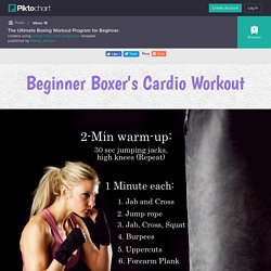 The Ultimate Boxing Workout Program for Beginner.