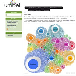 Graph | UMBEL
