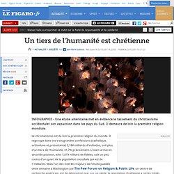 France : Un tiers de l'humanité est chrétienne