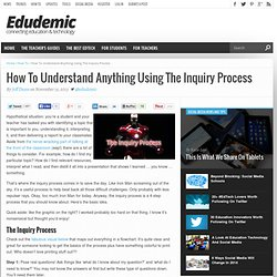 How To Understand Anything Using The Inquiry Process