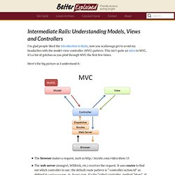 Intermediate Rails: Understanding Models, Views and Controllers