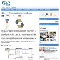 Hibernate: Understanding Lazy Initialization