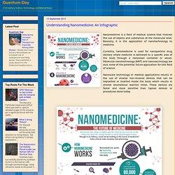 Understanding Nanomedicine: An Infographic