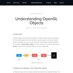 Understanding OpenGL Objects — Harold Serrano