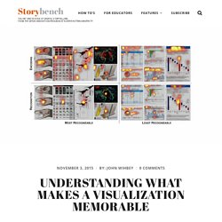Understanding what makes a visualization memorable