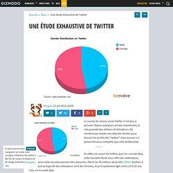 Une étude exhaustive de Twitter