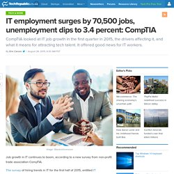 IT employment surges by 70,500 jobs, unemployment dips to 3.4 percent: CompTIA