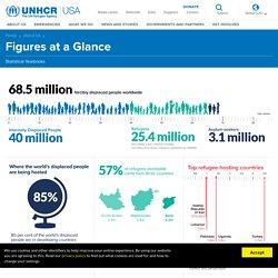 UNHCR- Figures at a Glance