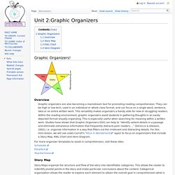 Unit 2:Graphic Organizers
