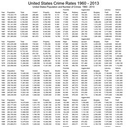United States Crime Rates 1960 - 2010