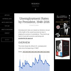 United States Unemployment Rates by President, 1948-2016