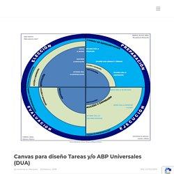 Canvas para diseño Tareas y/o ABP Universales (DUA) - Antonio A. Marquez - Si es por el maestro nunca aprendo