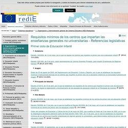 MEFP_Normativa espacios centros