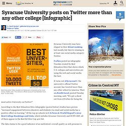 Syracuse University posts on Twitter more than any other college [Infographic]