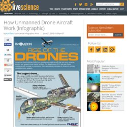 How Unmanned Drone Aircraft Work (Infographic)
