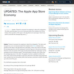 UPDATED: The Apple App Store Economy – GigaOM