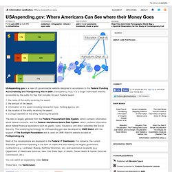 USAspending.gov: Where Americans Can See where their Money Goes