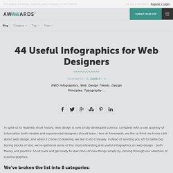 44 Useful Infographics for Web Designers