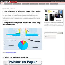 8 Useful Infographics on Twitter stats you can't afford to miss !
