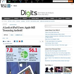 A Look at iPad Users: Apple Still Trouncing Android - Digits