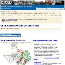 Real-Time Water Data for Texas