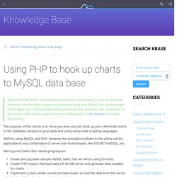 Using PHP to hook up charts to MySQL data base - amCharts