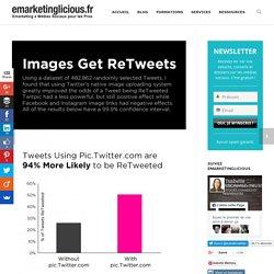 Les Tweets Utilisant pic.Twitter.com sont 94% plus Susceptibles d'être Retweetés