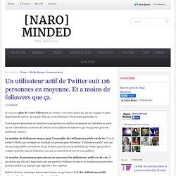 Un utilisateur actif de Twitter suit 116 personnes en moyenne. Et a moins de followers que ça.