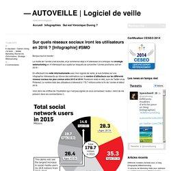 Sur quels réseaux sociaux iront les utilisateurs en 2016 ? [Infographie] #SMO