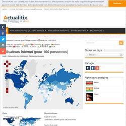 Utilisateurs Internet (pour 100 personnes)