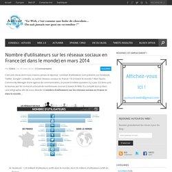 Nombre d'utilisateurs sur les réseaux sociaux en France (et dans le monde) en mars 2014