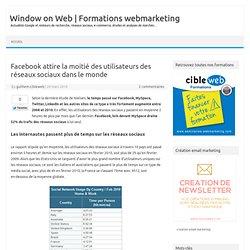 Facebook attire la moitié des utilisateurs des réseaux sociaux dans le monde | WoW - Window on Web | Christophe DA SILVA