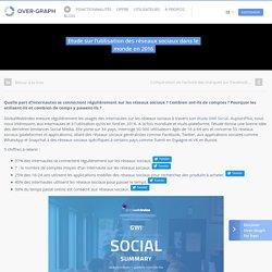 Etude sur l'utilisation des réseaux sociaux dans le monde en 2016