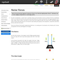 Vector Forces