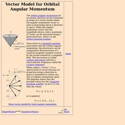 Vector Model of Angular Momentum