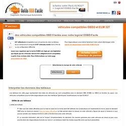Liste des véhicules compatibles ELM 327 et OBD2 - Outils OBD Facile