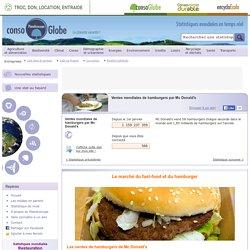 Ventes mondiales de hamburgers par Mc Donald's