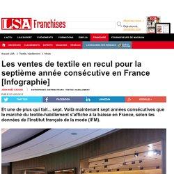 Les ventes de textile en recul pour la... - Textile, habillement