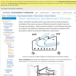 Stack Ventilation and Bernoulli's Principle
