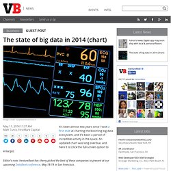 The state of big data in 2014 (chart)